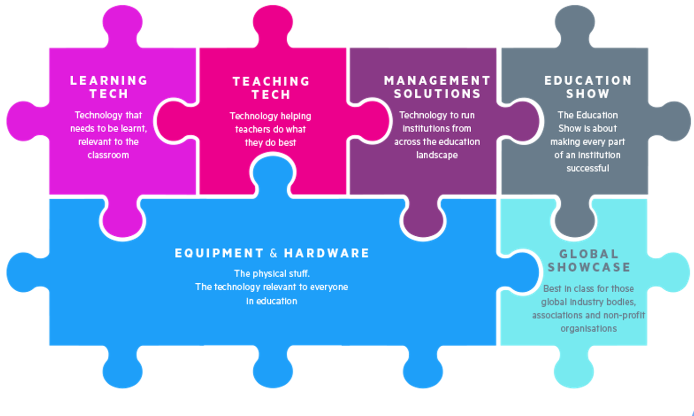 Jigsaw showing how the new elements of Bett fit together